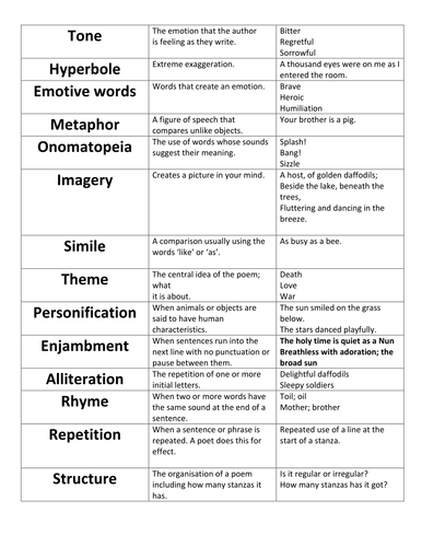 Poetry Definitions Worksheet : Gcse introduction to poetry by fionarigney teaching
