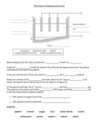 Electrolysis of Aluminium oxide