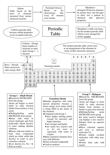 Periodic table summary sheet by bennettej teaching resources tes urtaz Images