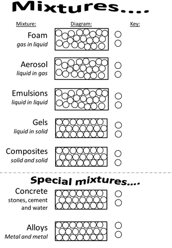 types of mixtures by minisilverstars teaching resources tes. Black Bedroom Furniture Sets. Home Design Ideas