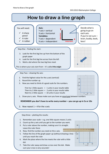 Line Drawing Ks2 : How to draw a line graph by oliviavsmith teaching