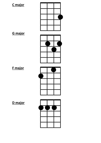 Simple Ukulele Chord Chart | Teaching Resources
