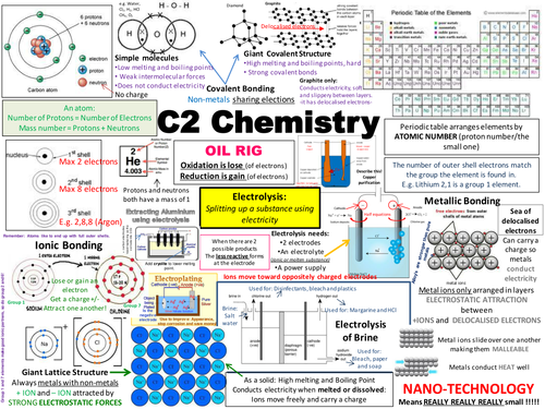 C2 AQA Chemistry Revision Posters (new spec)