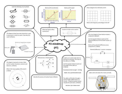 AQA Physics P2 Foundation mind map by Miss Patel