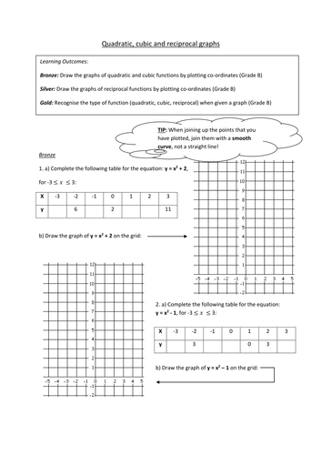 Quadratic, Cubic & Reciprocal Graphs (Grade B) by fionajones88 ...