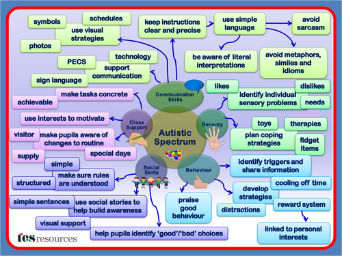 Autism Overview Mind Map 6329270 on Theory Of Concept Maps