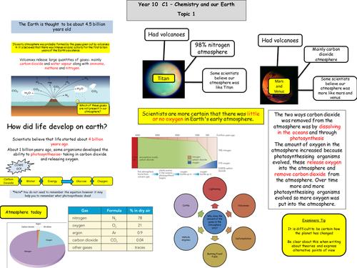 C1 edexcel revision maps (new spec 2011)