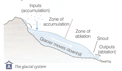 Introduction To Glaciers By Gemmasince82 Teaching Resources Tes