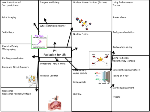 P4 OCR Gateway revision mind map
