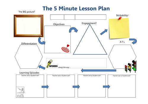5 Minute Lesson Planner By Trickstyle Teaching Resources Tes