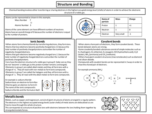 Aqa Chemistry C2 Structure And Bonding Summary By
