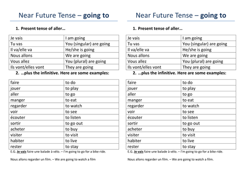 French Immediate Future Tense Worksheets By Dannielle89 Teaching