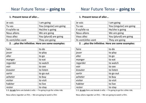 French: Immediate Future Tense Worksheets