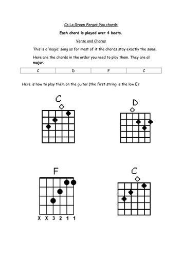 Funky Forget You Guitar Chords Component - Beginner Guitar Piano ...