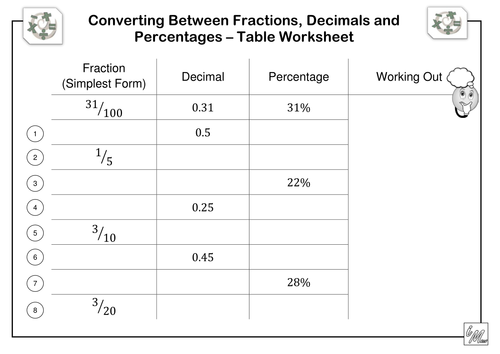 Worksheets Fractions To Decimals To Percents Worksheets fractions decimals percentages table worksheet by imath teaching resources tes
