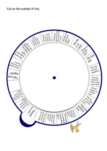 Key quotes/evidence wheel