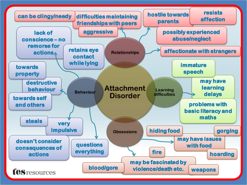 Attachment Disorder Mind Map By Tesspecialneeds Teaching