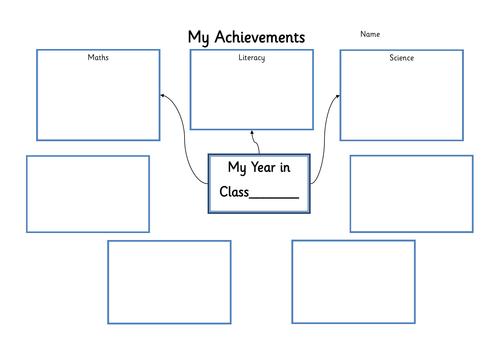 Achievements Mind Map