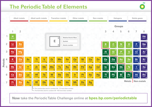 Free periodic table poster free teaching resource by bpes free periodic table poster free teaching resource by bpes teaching resources tes urtaz Images
