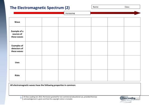 Electromagnetic EM Spectrum summary grid by classleading – Em Spectrum Worksheet