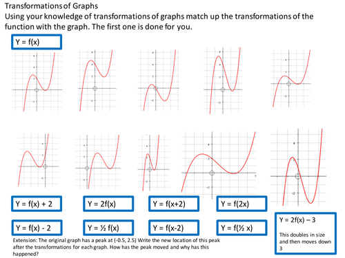 Transforming Graphs Coordinates A Level by Tristanjones – Transformations of Graphs Worksheet