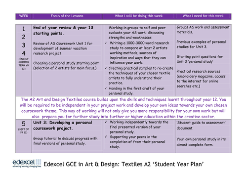 Edexcel Art and Design Textiles A2 Planning