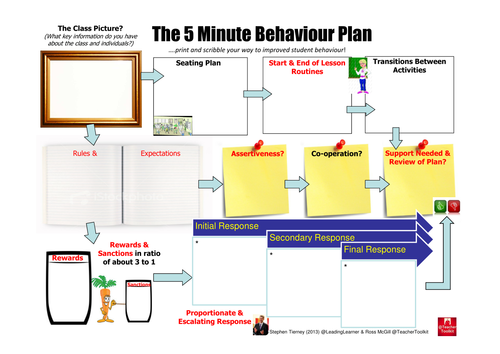 MinPlan Behave TeacherToolkit LeadingLearner By Rmcgill - 5 minute lesson plan template