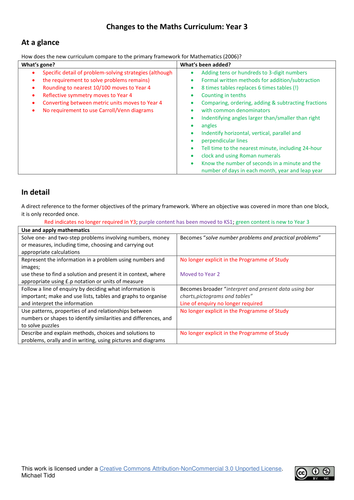 NC2014 Maths compared to 2006 Primary framework