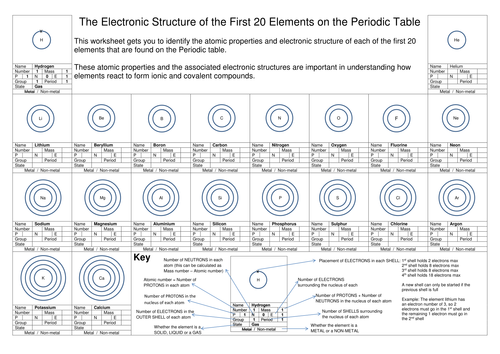 Periodic table groups and period patterns by sc1guru teaching periodic table groups and period patterns by sc1guru teaching resources tes urtaz Choice Image