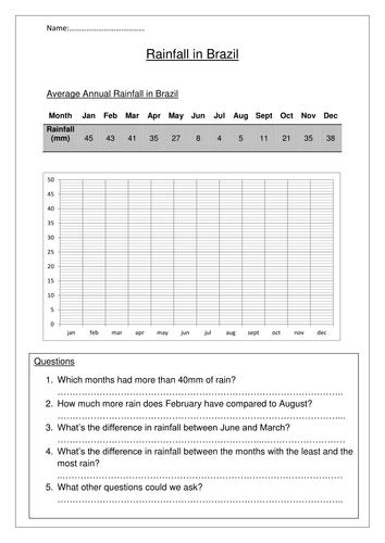 Draw and interpret a bar chart - Rainfall | Teaching Resources