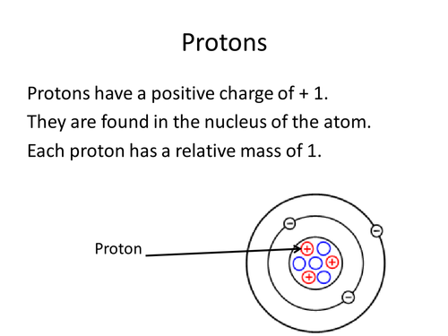 Atoms and atomic structure by Masfar Teaching Resources TES – Structure of an Atom Worksheet