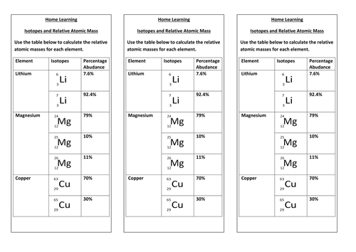 Isotopes and Relative Atomic Mass by KBuxey Teaching Resources TES – Atomic Number Worksheet