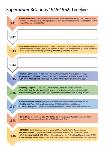 Cold War Revision Timeline Teaching Resources