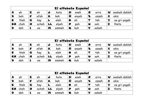 El alfabeto espa ol Spanish Alphabet by lambgillott Teaching – Spanish Alphabet Worksheet