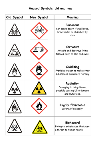 Hazard Symbols Worksheets By Danbrown360 Teaching Resources Tes