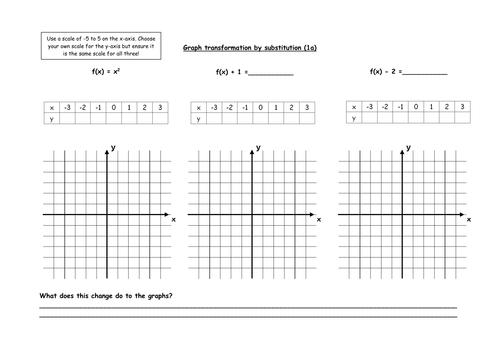 Transforming functions worksheet by MrBartonMaths Teaching – Transformations of Functions Worksheets