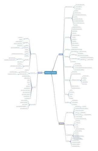 carte heuristique relations  relationships mindmap