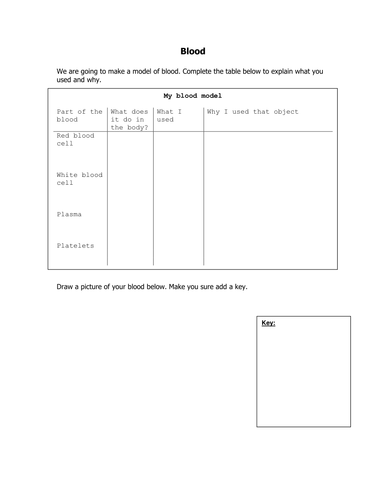 Blood Components Lesson Plan Ppt Worksheet By Elevateeducation