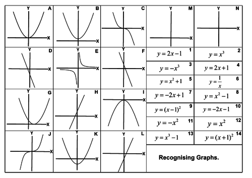 Recognising graphs Higher GCSE by alexwoodforth1 Teaching – Graphing Cubic Functions Worksheet
