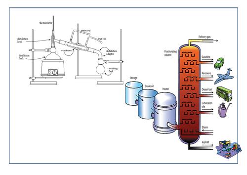 Crude Oil Fractional Distillation Lesson 2 by tk212 Teaching – Fractional Distillation Worksheet