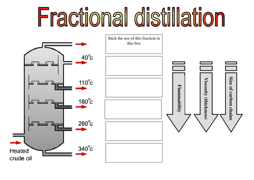 AQA Fractional Distillation by tayyabwahid Teaching Resources TES – Fractional Distillation Worksheet