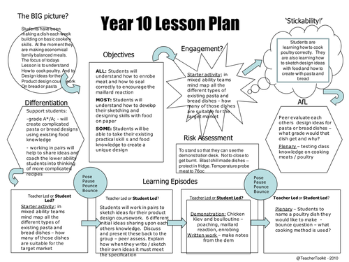 Lesson Plan Cooking Poultry By Anon Teaching - 5 minute lesson plan template