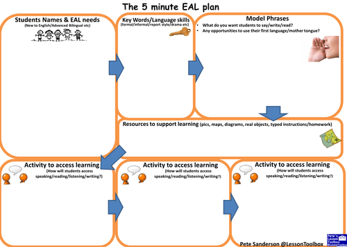 The 5 minute EAL plan