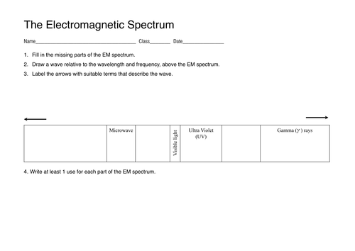 The Electromagnetic Spectrum by lukemorton - Teaching Resources - Tes