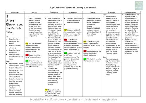 AQA Chemistry 1 Scheme of work