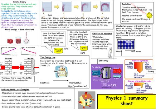 AQA P1 summary sheet