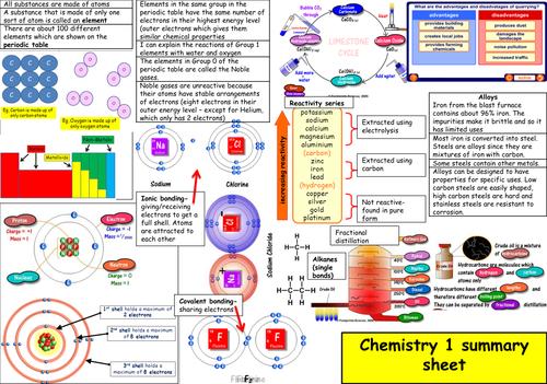 AQA C1 summary sheet
