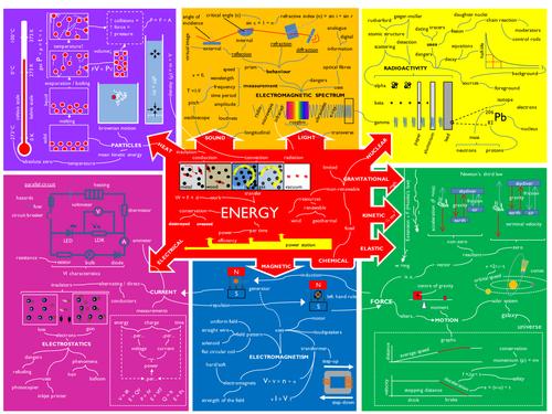 Mindmap of Edexcel iGCSE Physics