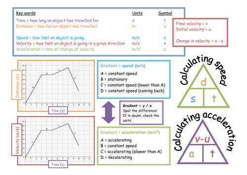 Speed And Acceleration Placemat By Mrswolsey Teaching Resources Tes