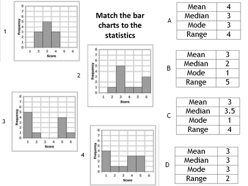 Comparative And Composite Bar Charts By Kyliew52 Teaching